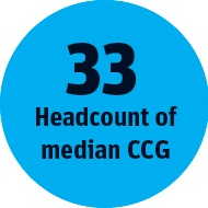 Median CCG headcount