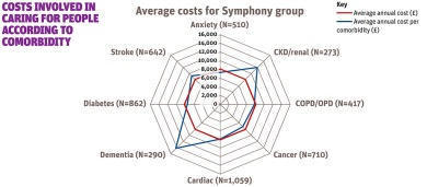 Costs involved for caring for people according to comorbidity