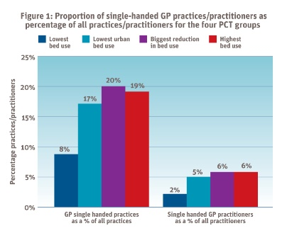 Graphic showing proportion of lone GPs as percentage of all practices for 4 PCT groups