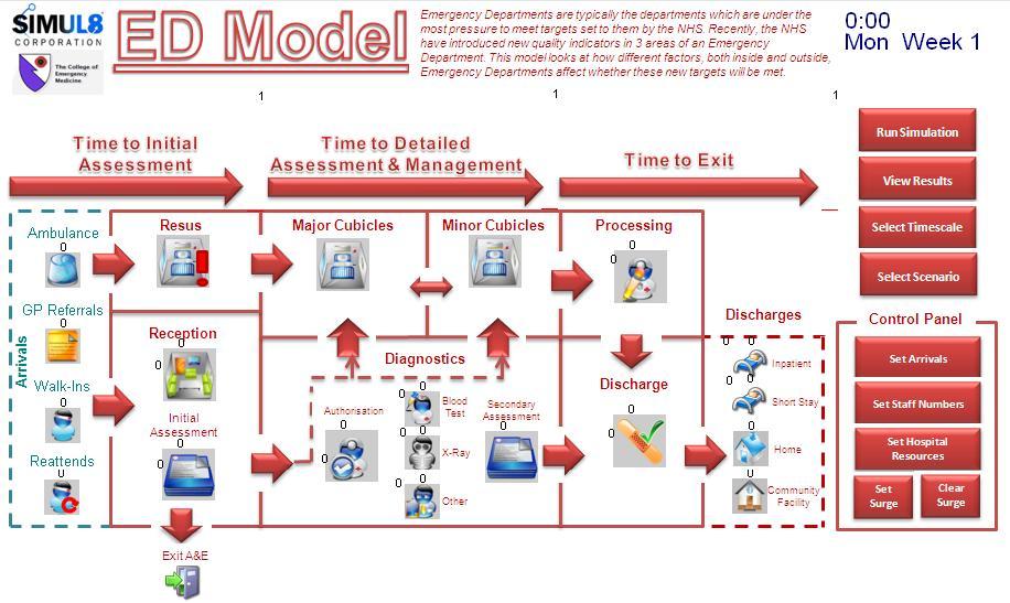 ED Predictive Modeling