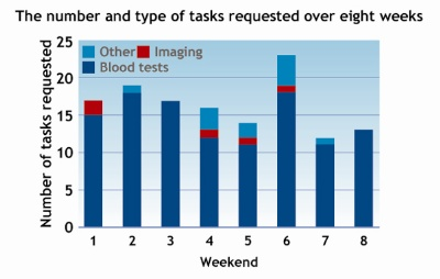 Bar chart showing the number and type of tasks requested over 8 weeks