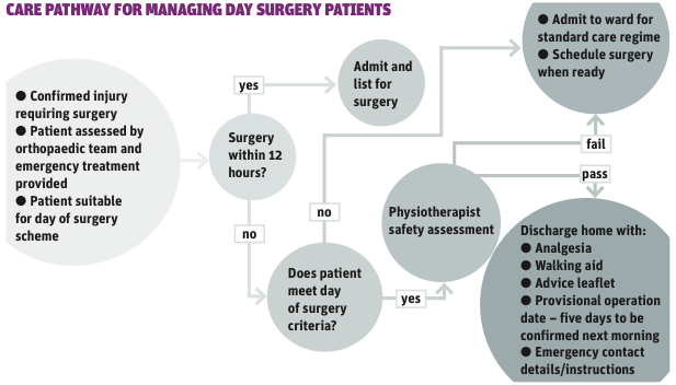 implementing discharge criteria in day surgery Policy-brief day surgery 34 guidelines for paediatric management in day patients on the day of surgery and their subsequently discharge within hours of.
