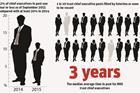 CEO vacancies graphic