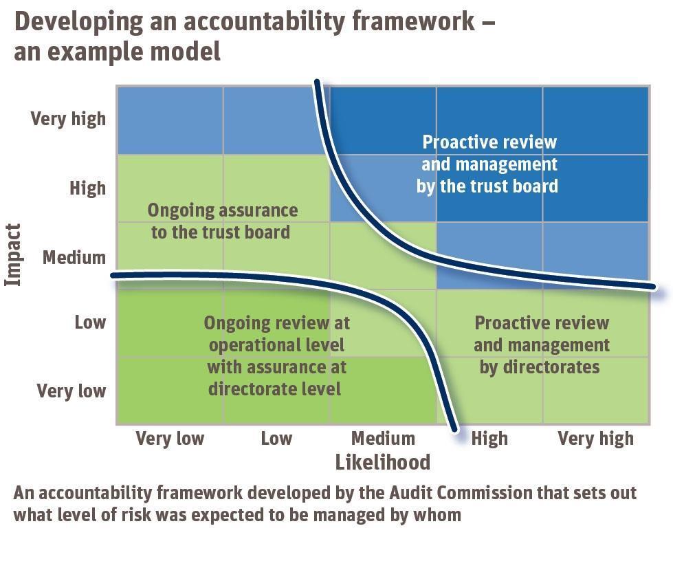 Accountability Framework Template Costumepartyrun