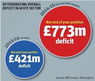 Acute sector deficit