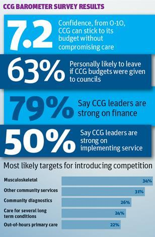 CCG barometer survey results
