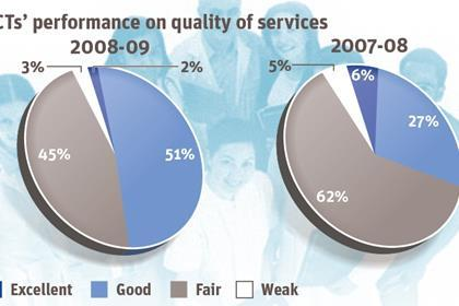 PCTs show improvement in annual health check but a slide in excellence