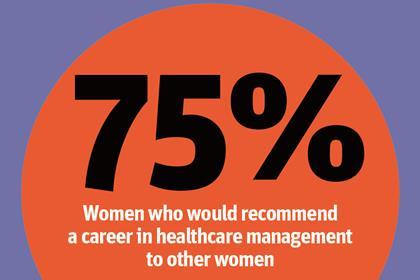 75% would recommend a career in healthcare management to women